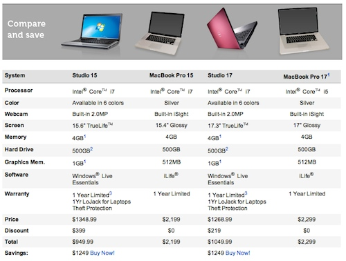 comparison of laptops Shop all new laptops at best buy compare and read reviews on the vast selection of new pc and mac laptops purchase online and get great deals on bestbuycom.